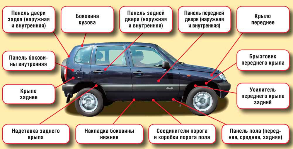 osmotr detalej kuzova - Что такое оцинкованный кузов