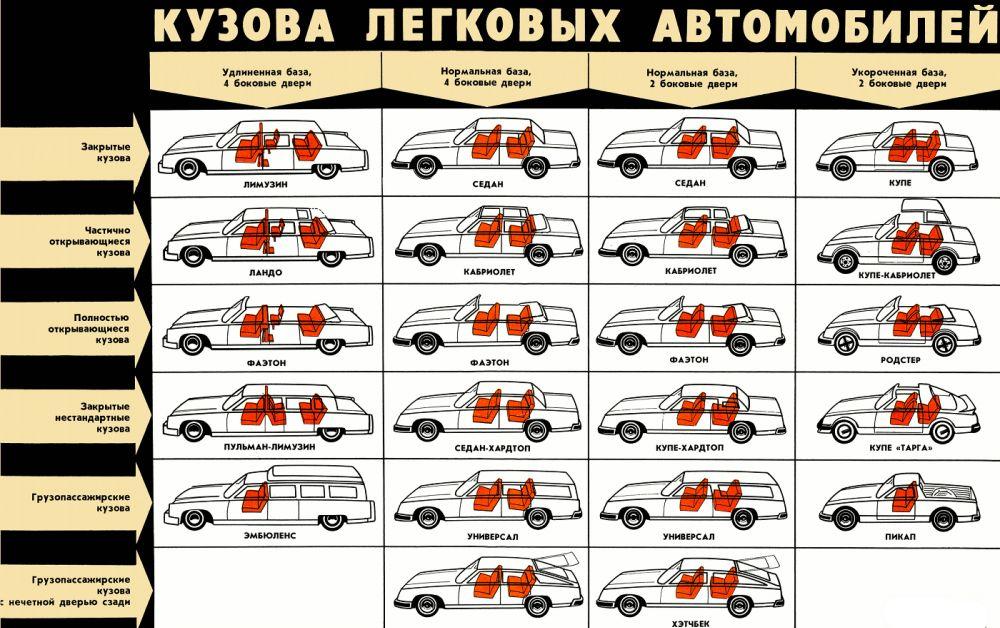 Классификация кузовов