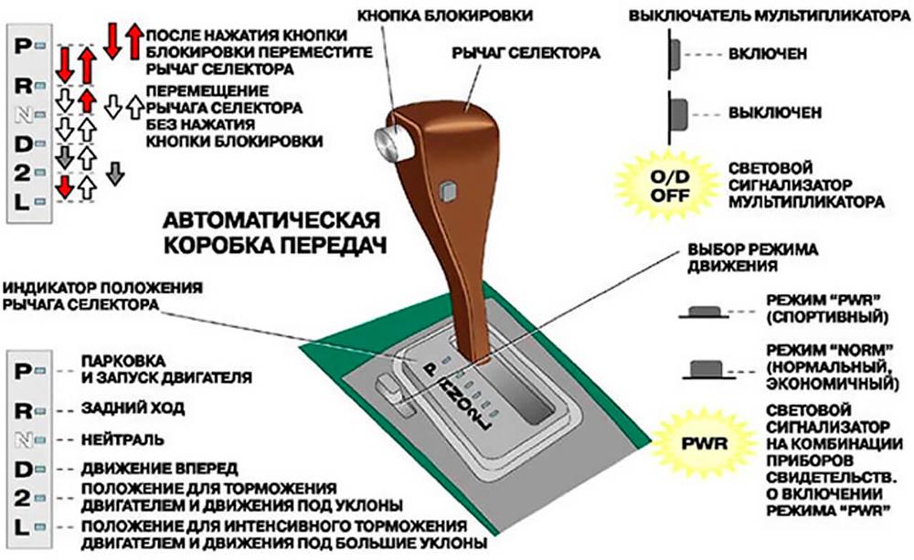 Схема работы АКПП