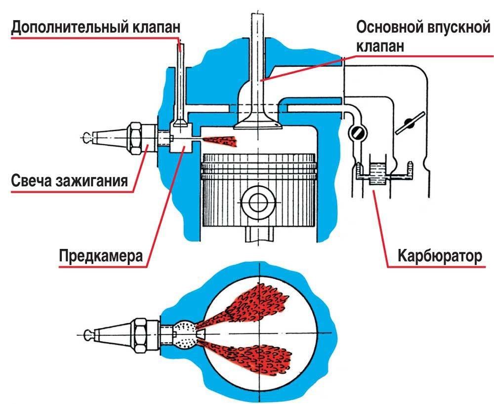 Система форкамерно-факельного зажигания
