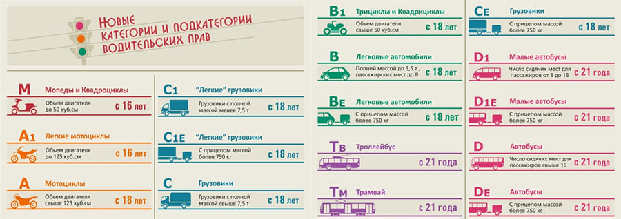Таблица категорий