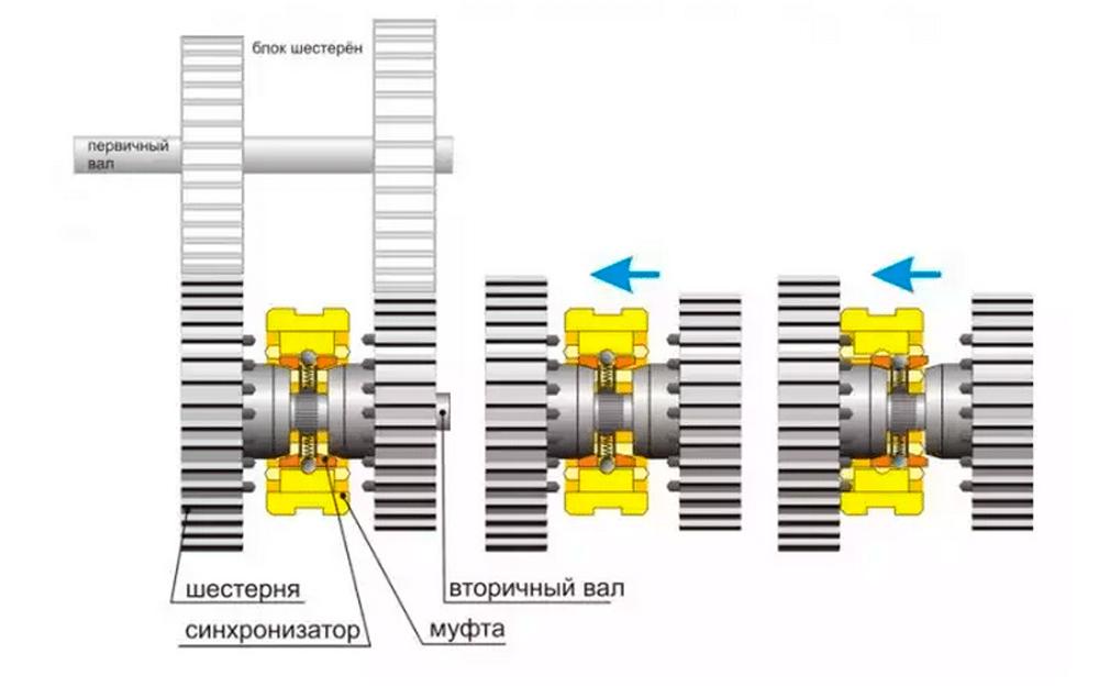 Устройство коробочного синхронизатора