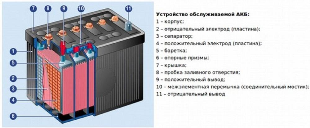 Устройство АКБ машины