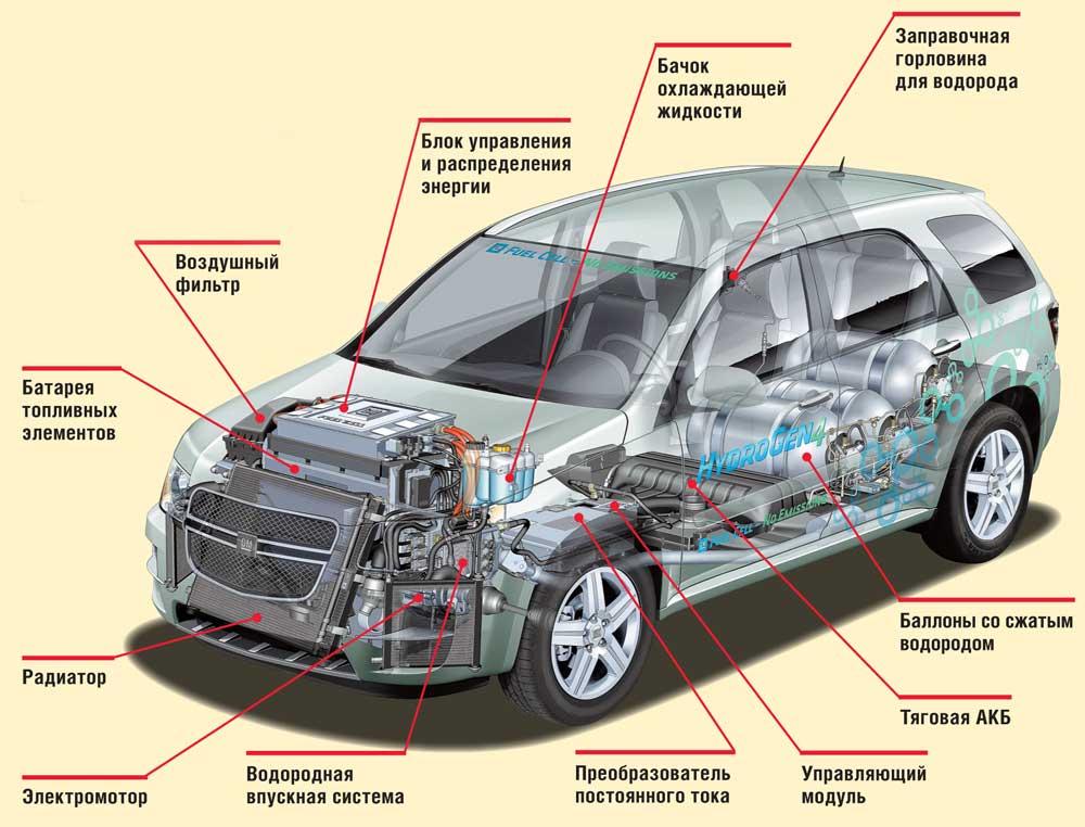 Водородный двигатель для автомобиля