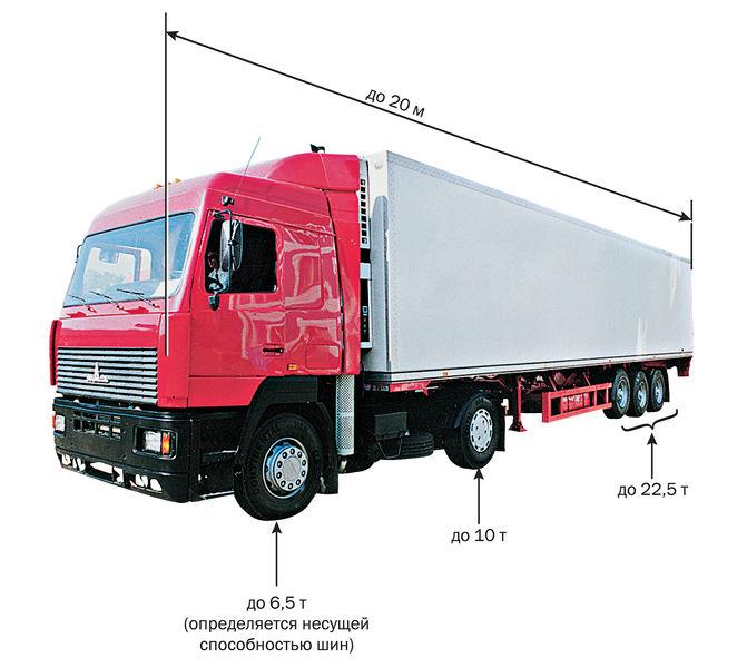 Максимальный допустимый вес для грузового транспорта