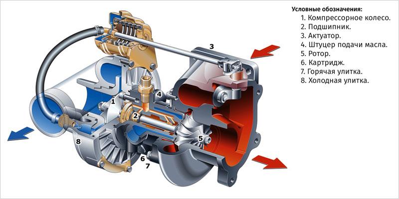 Строение и работа турбина в автомобиле