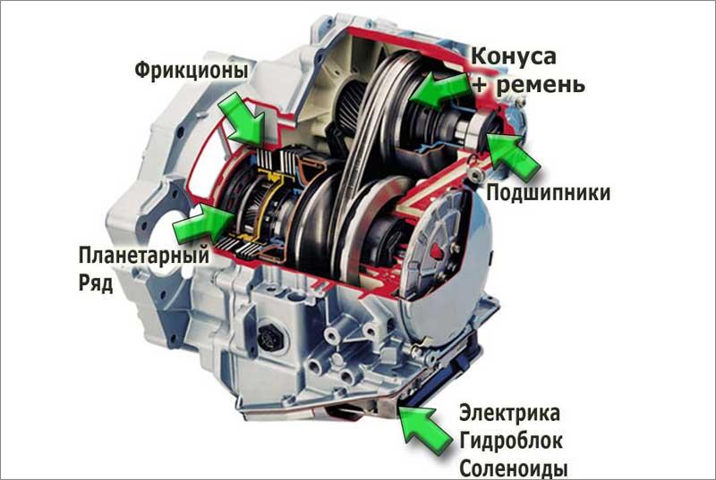 Элементы вариаторной коробки передач