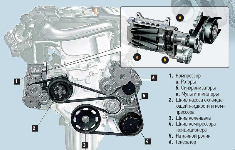 Конструкция двигателя TSI