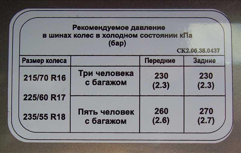 Рекомендуемые значения давления в шинах