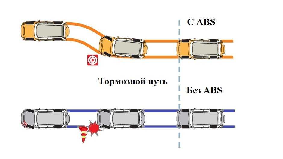 Тормозной путь автомобиля с ABS и без