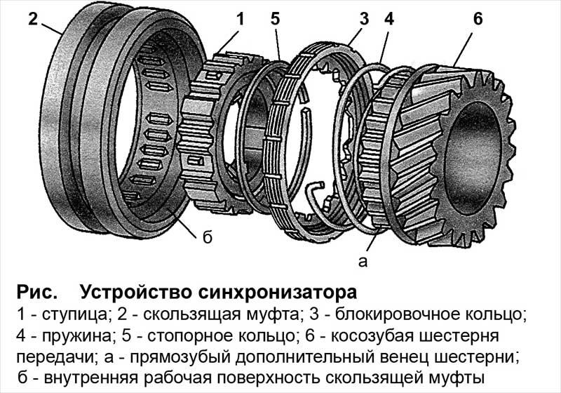 Устройство синхронизатора коробки передач
