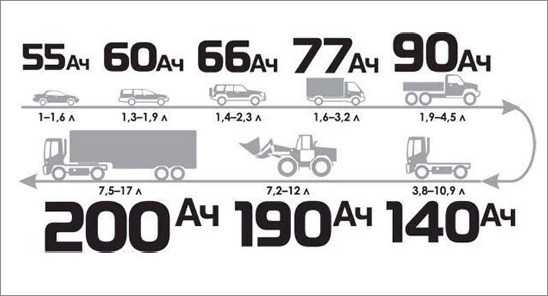 Зависимость величины пускового тока от мощности автомобиля