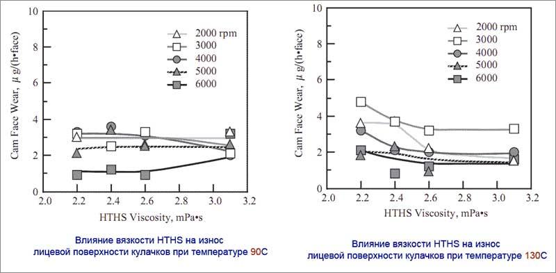 Влияние вязкости HTHS на износ двигателя