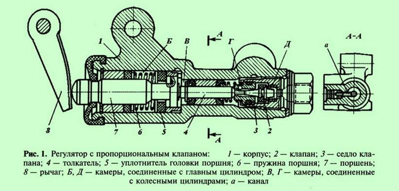 Схема работы регулятора давления тормозов