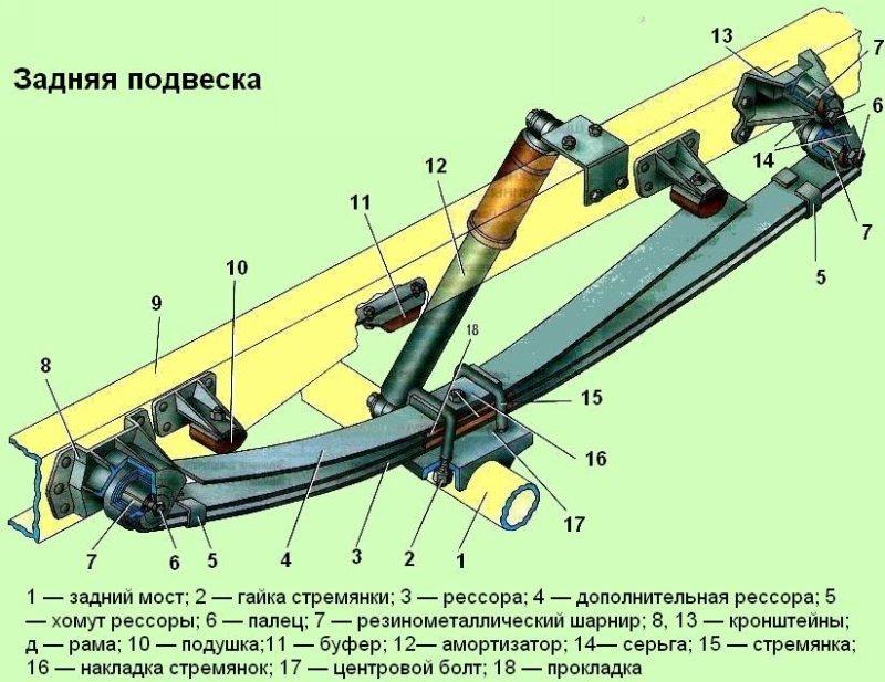 Схема устройства подвески