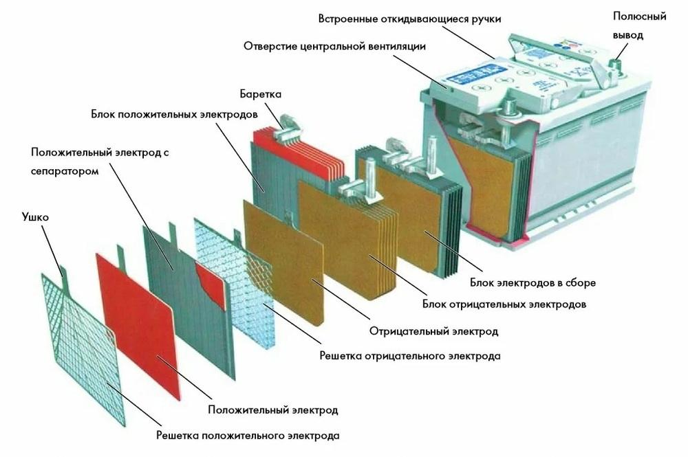 Устройство свинцово-кислотные аккумуляторы