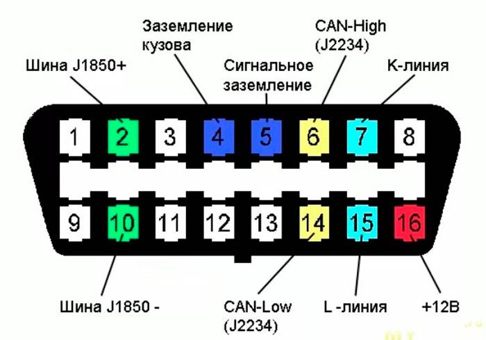 Разъём OBD2