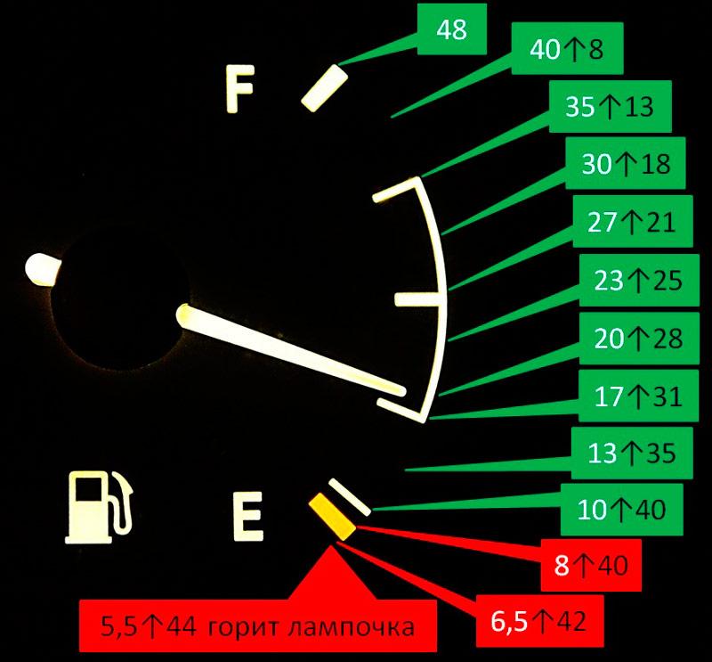 Стрелка уровня топлива