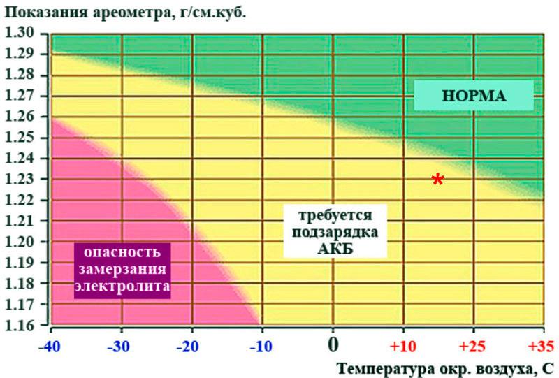 Показатели плотности