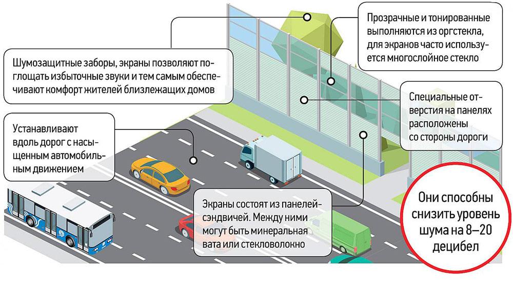 Распространение шума от автомагистрали