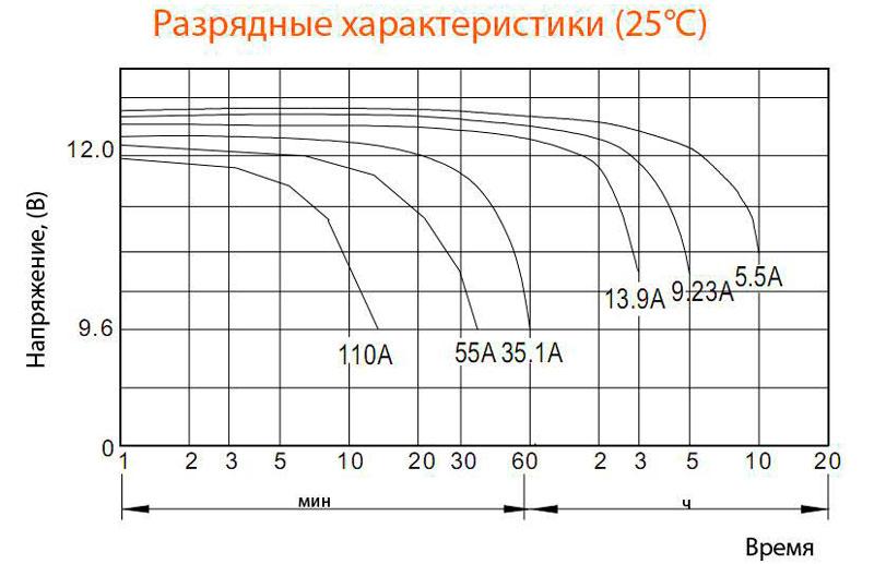 Разрядная кривая