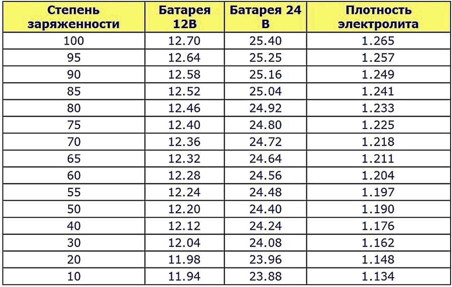 Таблица заряда АКБ
