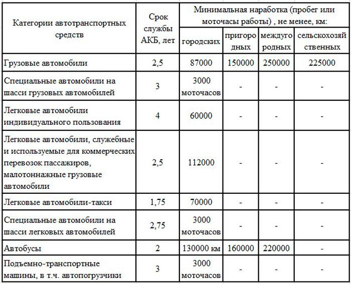 срок эксплуатации АКБ