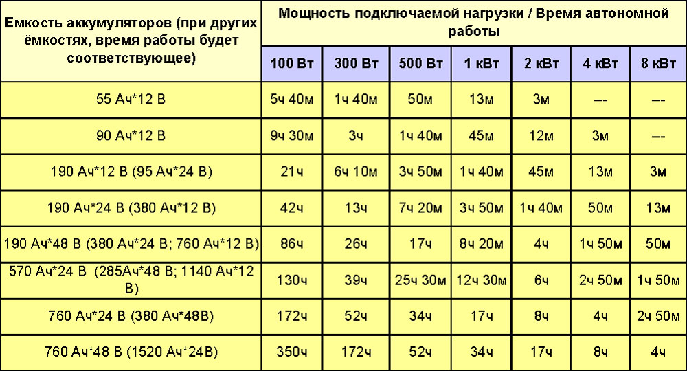 Таблица ёмкости