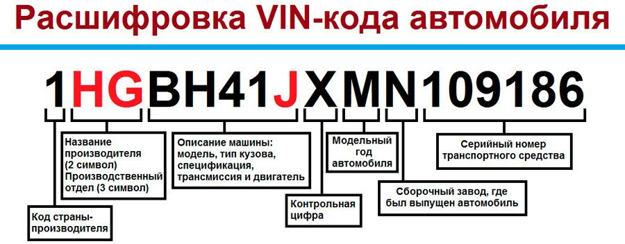 Из чего состоит VIN-код