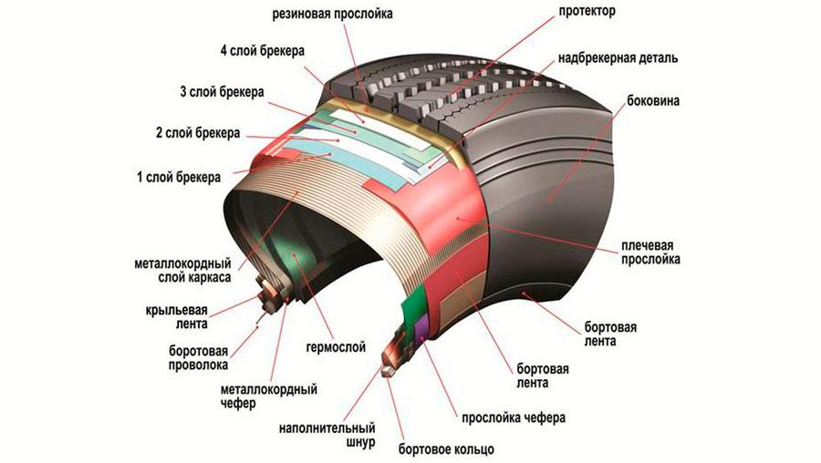 Устройство бокового корда шины