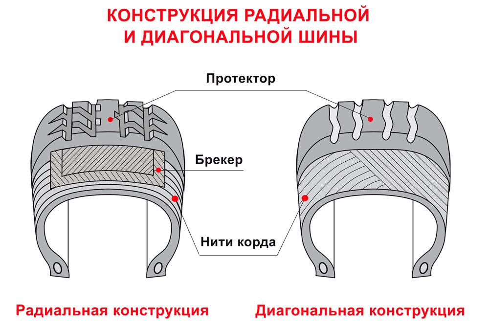 конструкция радиальной и диагональной шины