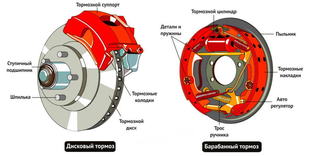 Элементы тормозной системы