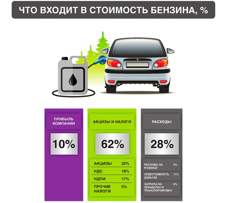 акцизы, действующие на автомобильное топливо