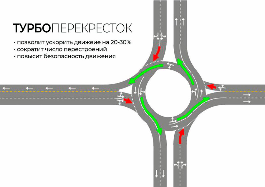 Зачем нужны на дорогах турбоперекрёстки